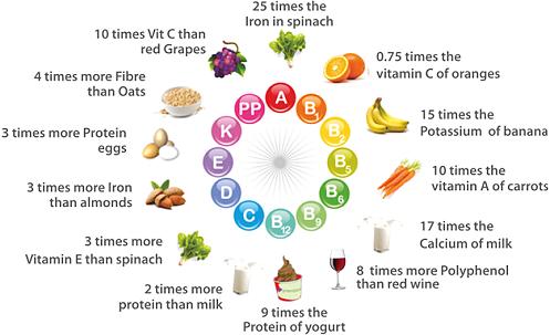 Moringa-Nutrient dense
